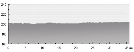 Karlstejn-Classic and bike and boat height profile
