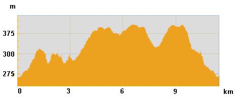 Karlstejn-hiking-easy